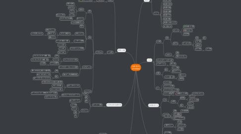 Mind Map: ABCのPJ 20150826
