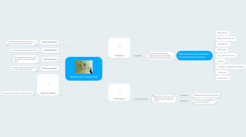 Mind Map: Normas de Textualidad