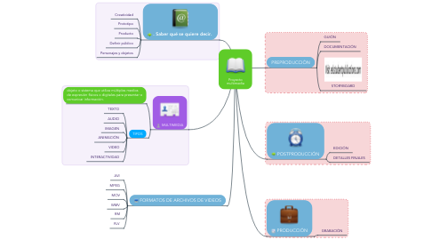 Mind Map: Proyecto multimedia