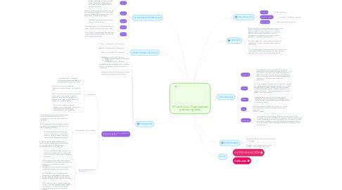 Mind Map: TIC en el Aula: Organizadores gráficos digitales