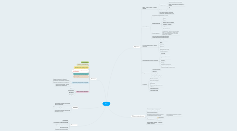 Mind Map: Сеть