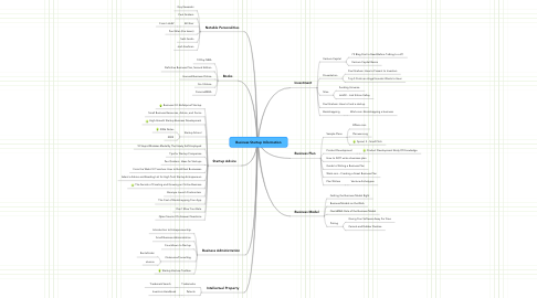 Mind Map: Business Startup Information
