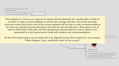 Mind Map: The students in a course are required to analyse the bio-diversity of a nearby lake in order to be able to make recommendations to those who manage the lake. One of the learning outcomes states that by the end of the course students will be able to make recommendations for action to maintain the bio-diversity in the lake for the next 20 years. They spend a lot of time on field work at the lake, and the assessment requires them to write a report to be presented to a local government body with analysis and recommendations.  On the information given, do you think this is an aligned course? Give reasons for your answer. What changes, if any, would you make to the course?