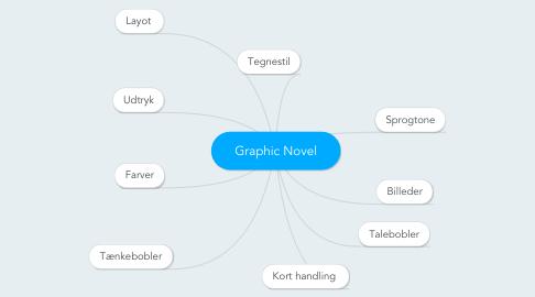 Mind Map: Graphic Novel