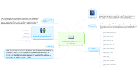 Mind Map: Project Management Body of Knowledge