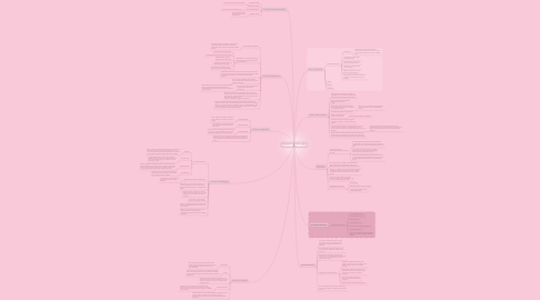 Mind Map: Foundations of Education -- Anna Young
