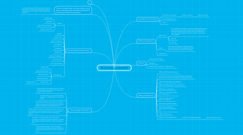 Mind Map: My Foundation of Educations
