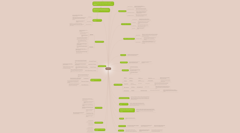 Mind Map: ED 302