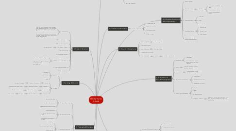 Mind Map: ED 302 Notes K.Smith