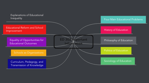 Mind Map: ED 302 Important Information