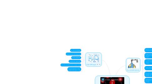 Mind Map: Uso del agua e importancia y su contaminacion