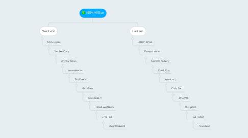 Mind Map: NBA AllStar