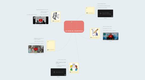 Mind Map: LOS NIVELES LINGÜÍSTICOS
