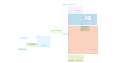 Mind Map: Are College Students Ready For The Workforce?