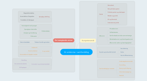 Mind Map: At undervise i samfundsfag