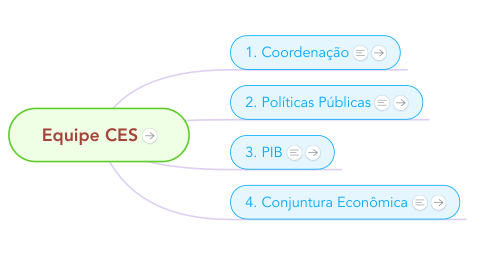 Mind Map: Equipe CES