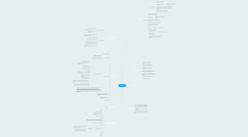 Mind Map: Unit Tests