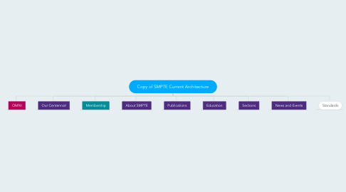 Mind Map: Copy of SMPTE Current Architecture