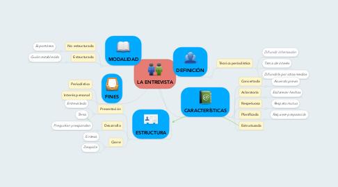 Mind Map: LA ENTREVISTA