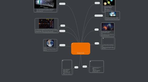 Mind Map: Sistema Solar.