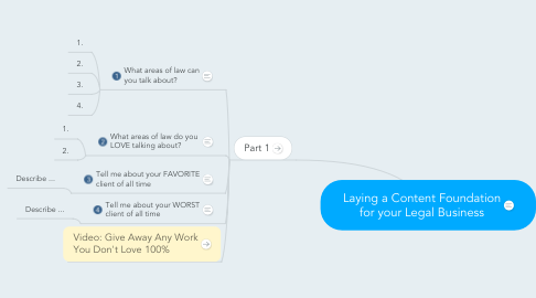 Mind Map: Laying a Content Foundation for your Legal Business