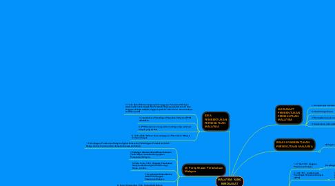 Mind Map: MALAYISA YANG BERDAULAT