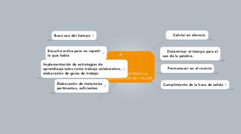 Mind Map: ACUERDOS PARA LA REALIZACIÓN DEL TALLER