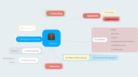 Mind Map: Staffing