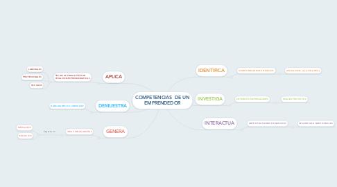Mind Map: COMPETENCIAS  DE UN EMPRENDEDOR