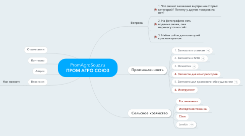 Mind Map: PromAgroSouz.ru ПРОМ АГРО СОЮЗ