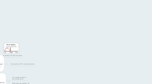 Mind Map: PAST CONTINUOUS FORM [was/were + present participle]