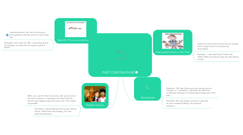 Mind Map: PAST CONTINUOUNS