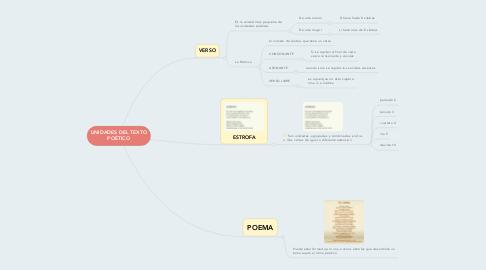 Mind Map: UNIDADES DEL TEXTO POÉTICO