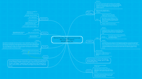 Mind Map: Medical Providers Struggle to Communicate With Immigrant Patients M2U4A2;SmithClass