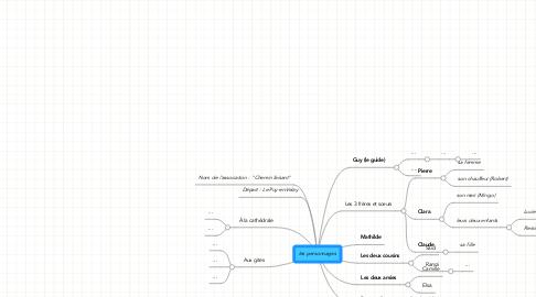 Mind Map: les personnages