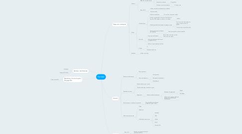 Mind Map: Farmaki