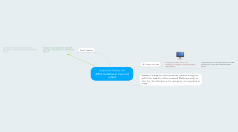 Mind Map: Computer Devices the difference between input and output