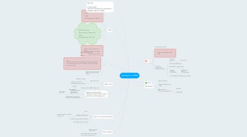 Mind Map: Spotlight on HPRM