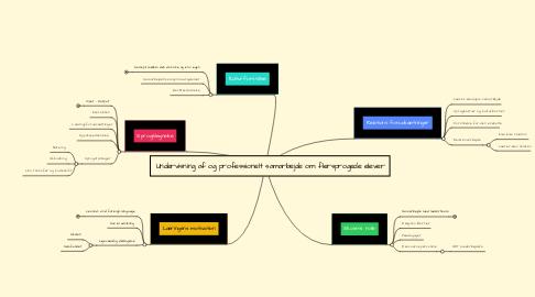 Mind Map: Undervisning af og professionelt samarbejde om flersprogede elever