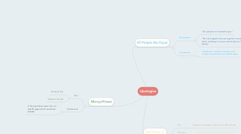 Mind Map: Ideologies