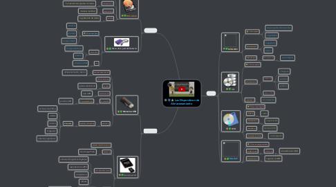 Mind Map: Los Dispositivos de Almacenamiento