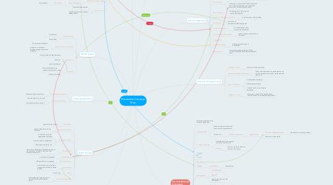 Mind Map: Revolution Concept Map