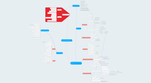 Mind Map: American Independence