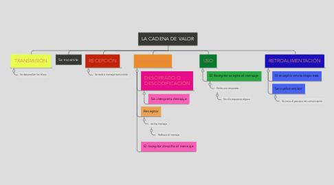 Mind Map: ELEMENTOS DEL PROCESO DE COMUNICACIÓN