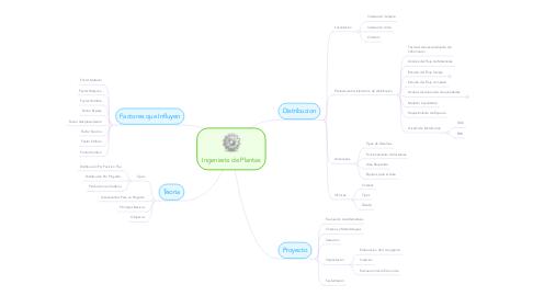 Mind Map: Ingeniería de Plantas