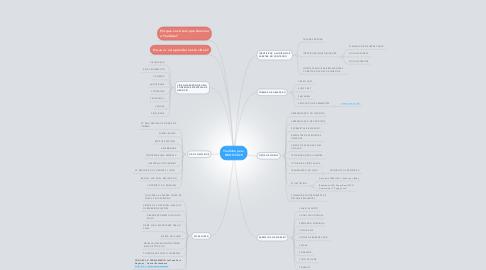 Mind Map: YouTube para NEGÓCIOS