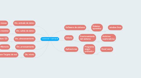 Mind Map: HARDWERE Y SORTWARE
