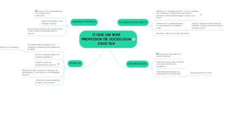 Mind Map: O QUE UM BOM PROFESSOR DE SOCIOLOGIA DEVE TER