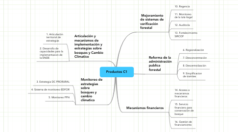 Mind Map: Productos C1