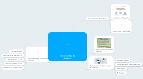 Mind Map: herramientas de software